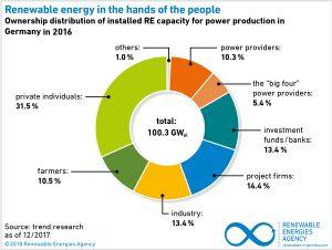 φωτοβολταϊκά συστήματα - στατιστικά