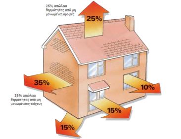 Πώς θα προσθέσετε θερμομόνωση στην κατοικία σας